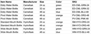 Sample SKU Inventory Sheet