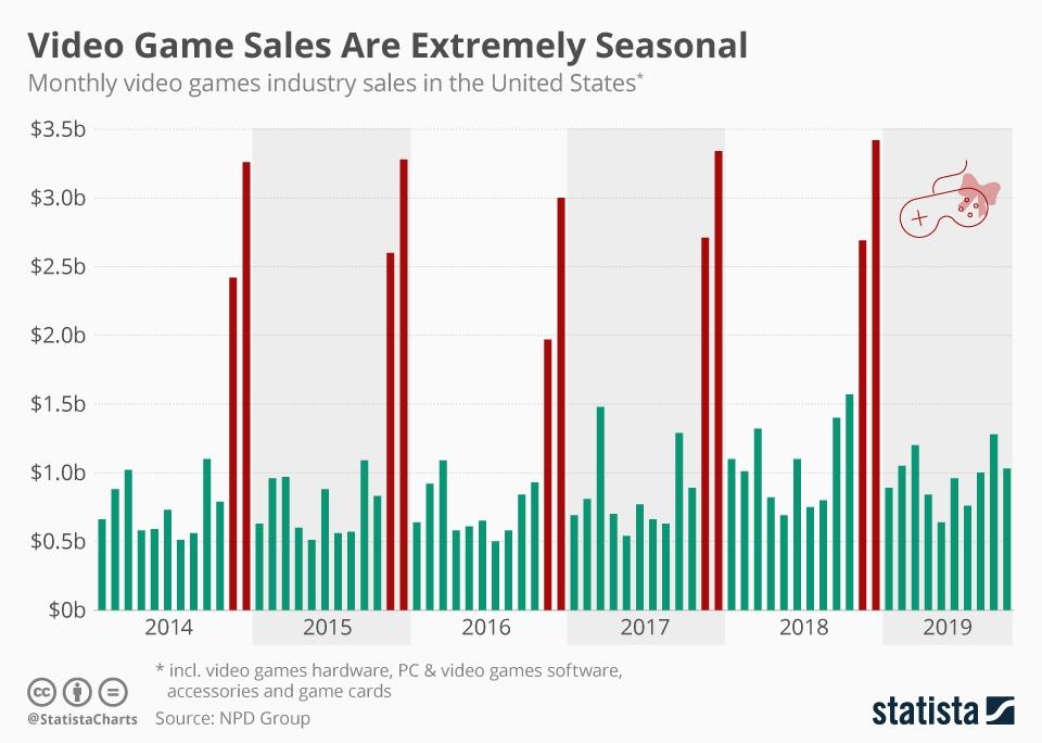 Video Game Seasonality Graph