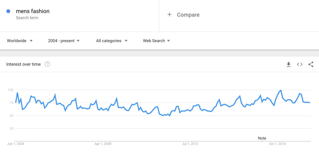 Men's Fashion Search Term Graph